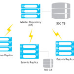 Set up Database replication in MySQL
